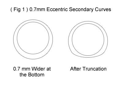 Eccentric Curves