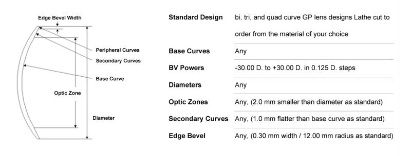 Standard Lens Dia 2